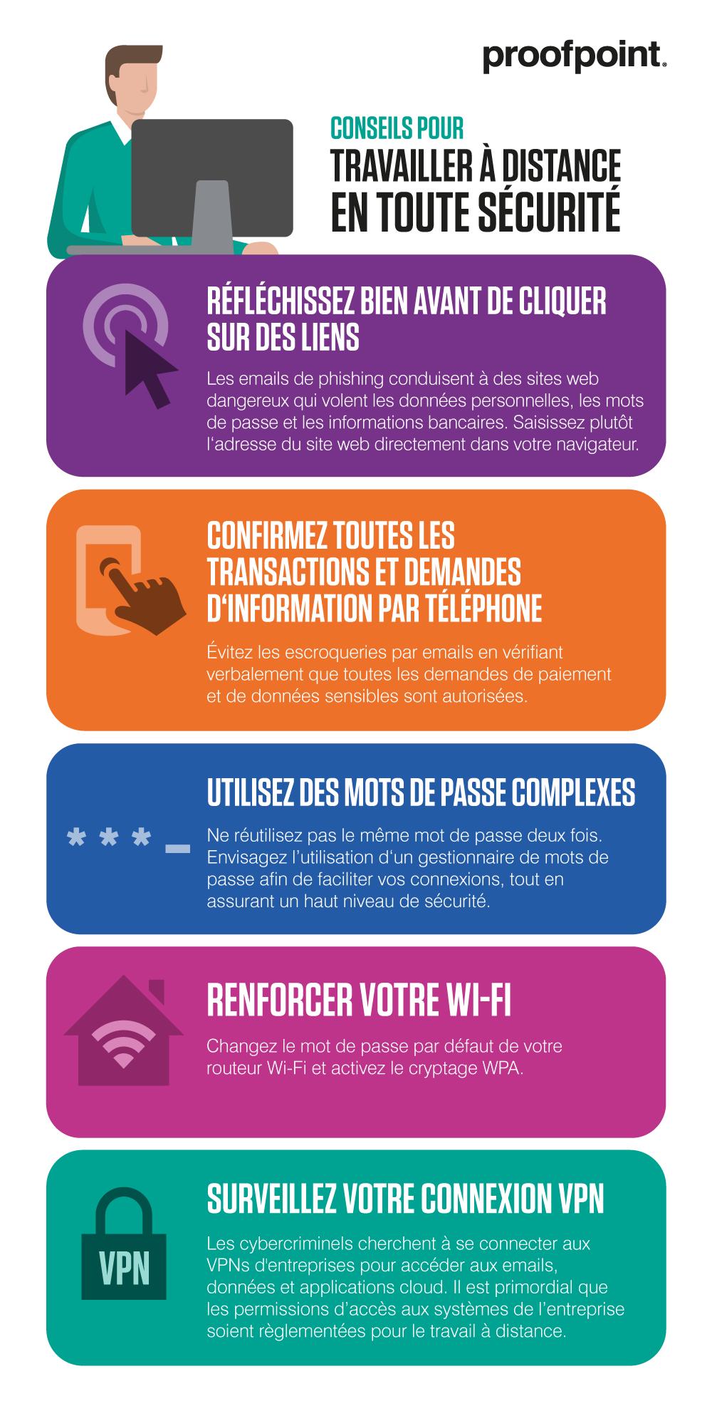 Comment télétravailler en toute sécurité (infographie)